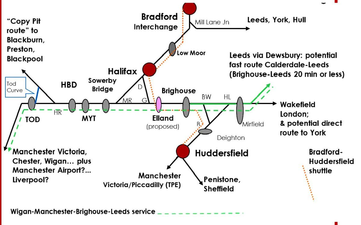 What do we want the Calder Valley Line service to do?
